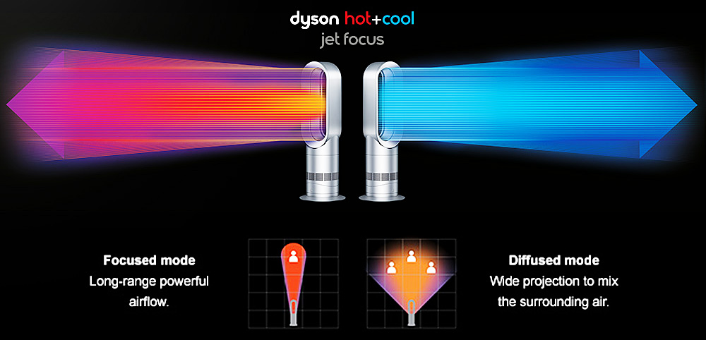 Click for Dyson AM09 Hot + Cool video